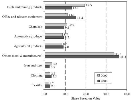 Figure 2: World merchandise exports by product 2000 and 2007 (in US$ billions)
