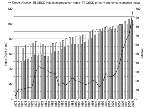 Figure 2: Industrial production and energy consumption in OECD