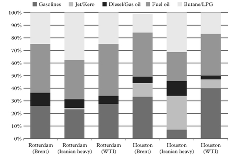 Figure 11: Yields for three types of crude in Houston and Rotterdam