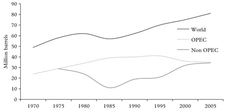 Figure 4: World crude oil production