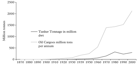 Figure 5: Tanker supply and demand