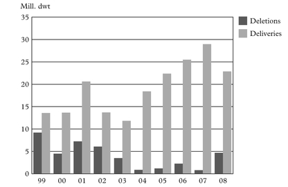 Figure 1: Deletions and deliveries of bulk carriers, 1999–2008