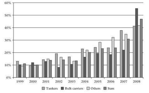 Figure 2: Order book in percentage of existing tonnage of the main vessel types
