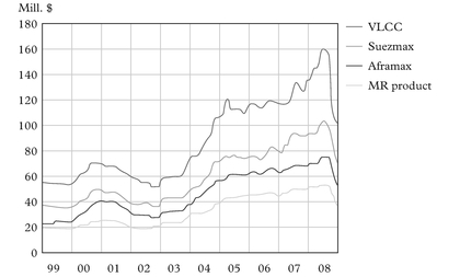 Figure 3: Second-hand values for tankers (5 years old), 1999–2008
