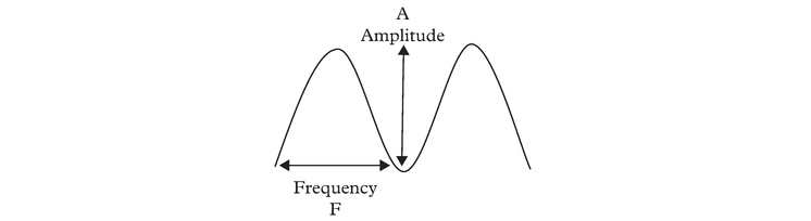 "Figure 1: A generic ""cycle"" showing frequency and amplitude"
