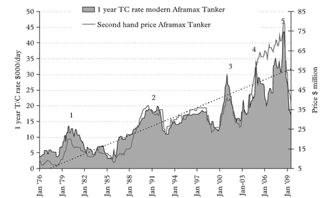 Figure 3: A comparison of second-hand price and one-year TC rate for Aframax Tanker