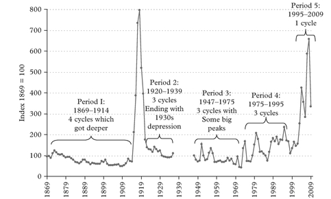 Figure 4: Shipping cycles 1869–2009, divided into five periods