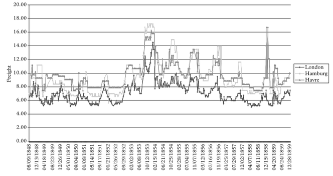 Figure 1: Outbound coal freight rates fromTyne summer 1848 - winter 1859
