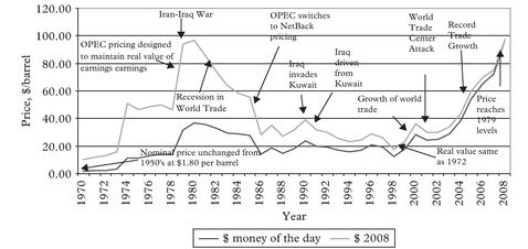 Figure 2: Real and nominal prices of crude oil, 1970–2008
