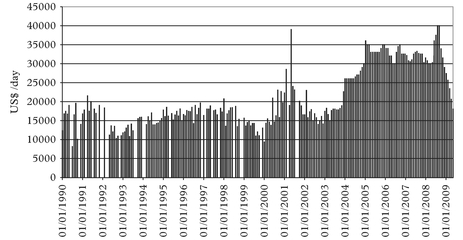 Figure 4: Alframax one-year TC rates 1990–2009