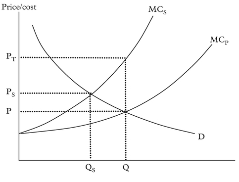 Figure 1: The effect of externality in a competitive market