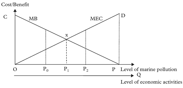 Figure 2: The effect of command and control method