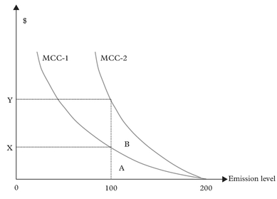 Figure 3: The ineffectiveness of the regulatory method when firms have different MCCs