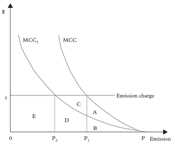 Figure 5: The effect of emission charges on the use of new technology