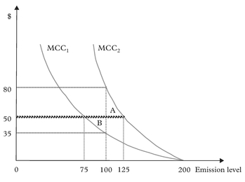 """Figure 6: Two producers in the """"emission permit trading"""" market"""