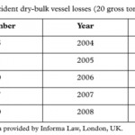 Vessel Safety and Accident Analysis