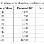 Government Policies and the Shipbuilding Industry