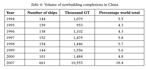 Government Policies and the Shipbuilding Industry |