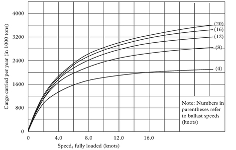 Figure 1: Typical plot of cargo carried per year as a function of ship speeds