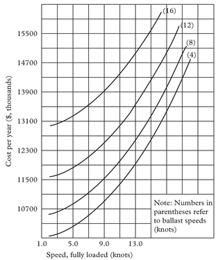 Figure 2: Typical plot for the total operating cost per year as a function of ship full load and ballast speeds