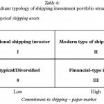 Investing in Twenty-First Century Shipping: An Essay on Perennial Constraints, Risks and Great Expectations