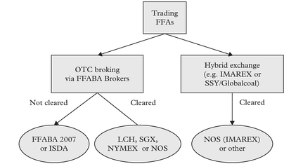 Figure 6: Trading structure of the FFA market