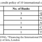 Revisiting Credit Risk, Analysis and Policy in Bank Shipping Finance