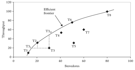 Figure 4: A comparison of container terminal efficiency (BCC and additive models)