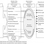 Organisational Change and Effectiveness in Seaports from a Systems Viewpoint