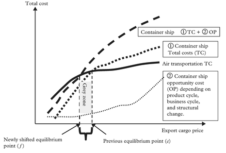 Figure 1: Competitive grey zone between container shipping and air transportation