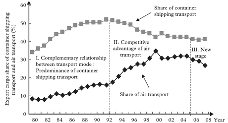 Figure 2: Development of trade by air in Japan: competitive and complementary relationship with container shipping