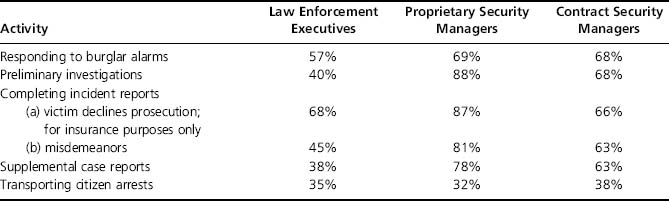 private security vs law enforcement matrix summary Law enforcement, and help inform new approaches for solving emerging issues at target, we honor the work of law enforcement, realizing its critical role in the orderly operation of commerce and communities, and offer our continued appreciation and gratitude.