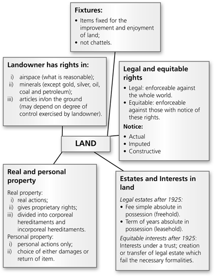 equitable rights in land