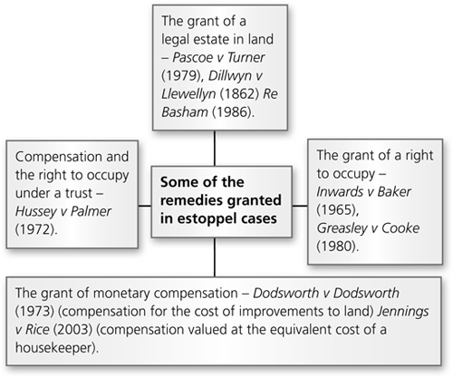 proprietary estoppel Proprietary estoppel is a means of creating a proprietary interest in land in the absence of following the correct formalities the doctrine of proprietary estoppel can be used to create freehold ownership, a lease, a licence or an easement proprietary estoppel operates on the unconscionable behaviour and can be used to.