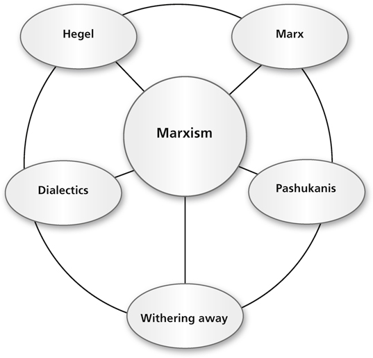 marxism and sociology Marxist sociology is the study of sociology from a marxist perspective marxism itself can be recognized as both a political philosophy and a sociology, particularly so far as it attempts to remain scientific, systematic and objective rather than purely normative and prescriptive.