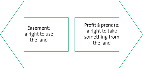 easements land law In this question i will attempt to review the current operation of the law in regards to prescriptive easement easements and profits may law essays more land law.