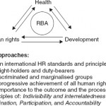 Human Rights, Health and Development