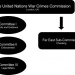 Building on the 1943–48 United Nations War Crimes Commission