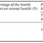 Mental Health and Inequity: A Human Rights Approach to Inequality, Discrimination and Mental Disability
