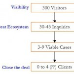 Your Online Leads Ecosystem