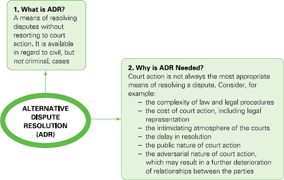 alternative dispute resolution adr at work essay Prepare an alternative dispute resolution (adr) clause that can be used by a learning team to resolve disagreements among the learning team members this adr clause should be suitable for use by any learning team in any course of your program.