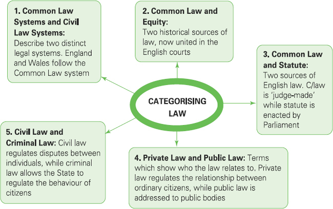 LAW AND LEGAL STUDY  