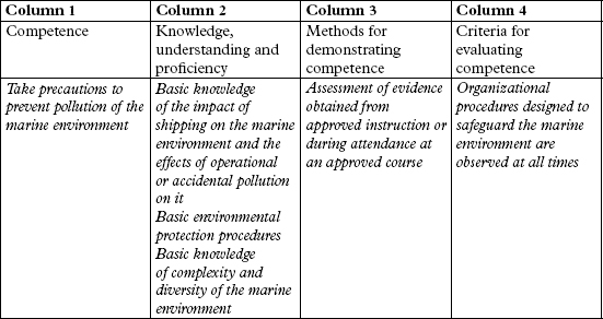 standards of training certification and watchkeeping Convention on standards of training, certification and watchkeeping for fishing vessel personnel, 1995 (the convention, commonly known as the stcw-f convention), an international maritime organisation treaty.