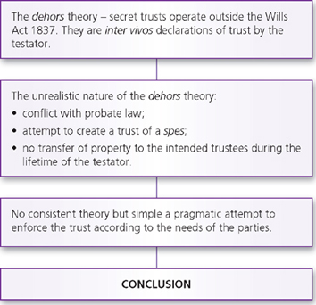 secret trusts and half secret trusts In this chapter, you consider the topic of secret trusts and the related area of mutual wills the connecting link between the two topics is that the details of both are based on an agreement which is not necessarily apparent from the documentation secret trusts are so called because a testator has.