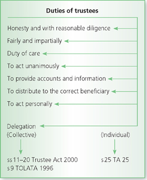 Trustee act 2000 statement of investment principles and practices calculate your investment portfolio return