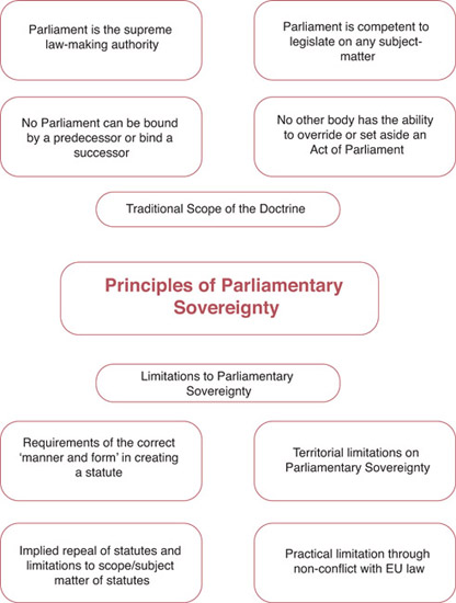 the meaning of a parliament and parliamentary sovereignty Posthumously by the order of parliament itself, that we find the first authoritative  germs of a theory of parliamentary sover- eignty i use the word authoritative to.